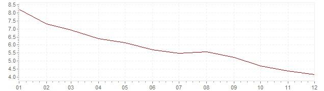 Gráfico – inflação na Itália em 1986 (IPC)