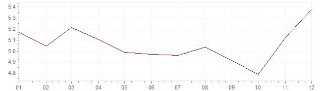 Grafiek - inflatie Italie 1988 (CPI)
