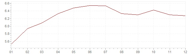 Graphik - Inflation Italie 1989 (IPC)