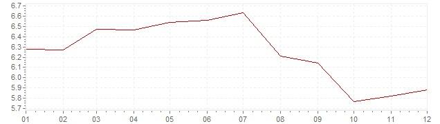 Grafico - inflazione Italia 1991 (CPI)