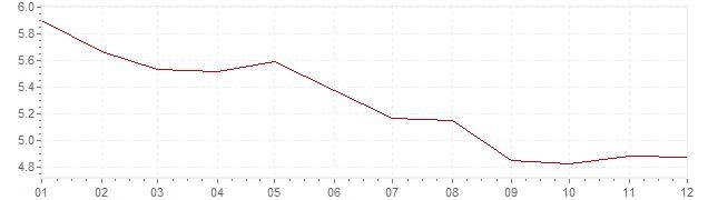 Gráfico - inflación de Italia en 1992 (IPC)