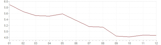 Graphik - Inflation Italie 1992 (IPC)