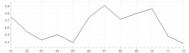 Gráfico – inflação na Itália em 1993 (IPC)