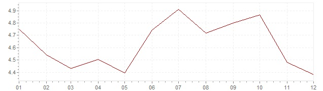 Chart - inflation Italy 1993 (CPI)
