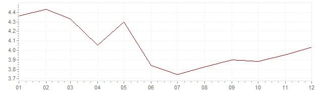 Gráfico – inflação na Itália em 1994 (IPC)