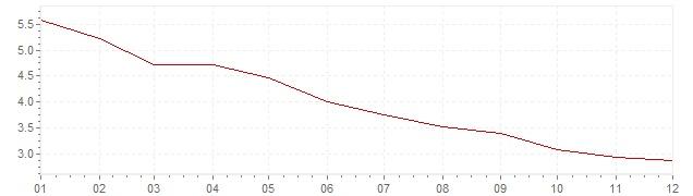 Grafiek - inflatie Italie 1996 (CPI)