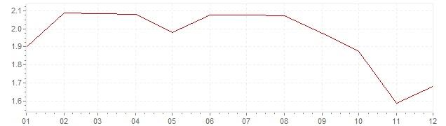 Gráfico – inflação na Itália em 1998 (IPC)