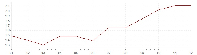 Graphik - Inflation Italie 1999 (IPC)