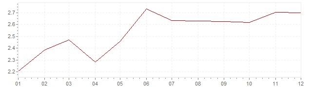 Gráfico – inflação na Itália em 2000 (IPC)