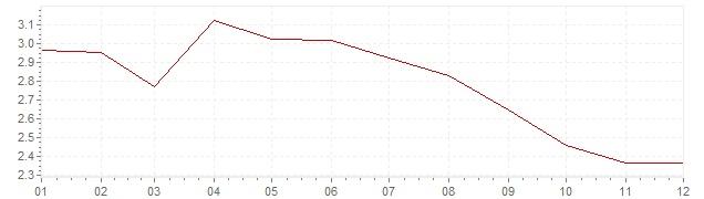 Gráfico – inflação na Itália em 2001 (IPC)