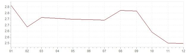 Gráfico – inflação na Itália em 2003 (IPC)