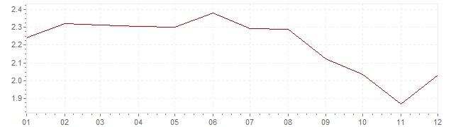 Grafiek - inflatie Italie 2004 (CPI)