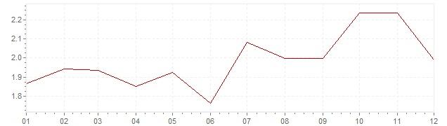 Gráfico – inflação na Itália em 2005 (IPC)