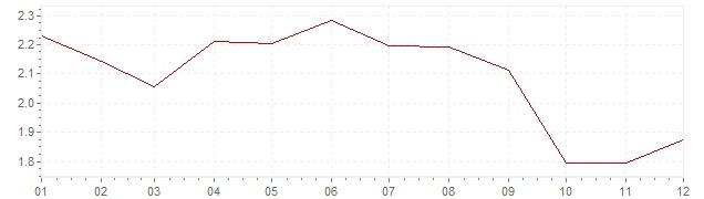 Gráfico - inflación de Italia en 2006 (IPC)
