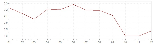 Grafiek - inflatie Italie 2006 (CPI)