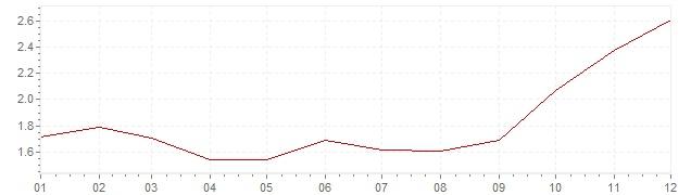 Graphik - Inflation Italie 2007 (IPC)