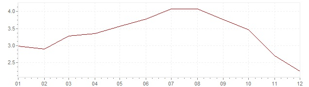 Graphik - Inflation Italie 2008 (IPC)