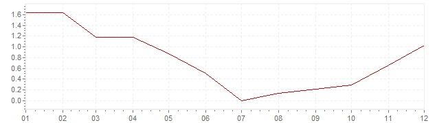 Gráfico – inflação na Itália em 2009 (IPC)