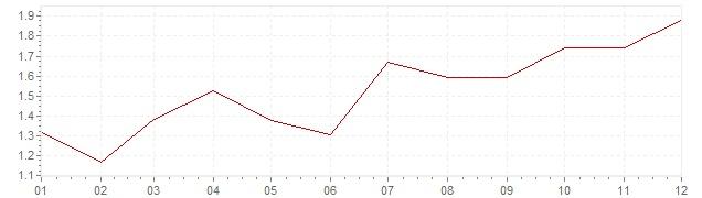 Grafico - inflazione Italia 2010 (CPI)