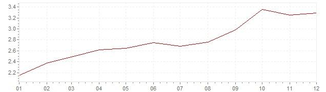 Gráfico – inflação na Itália em 2011 (IPC)