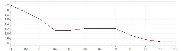 Gráfico - inflación de Italia en 2013 (IPC)