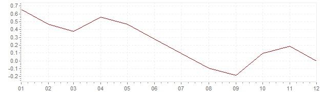 Grafico - inflazione Italia 2014 (CPI)