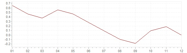 Grafiek - inflatie Italie 2014 (CPI)