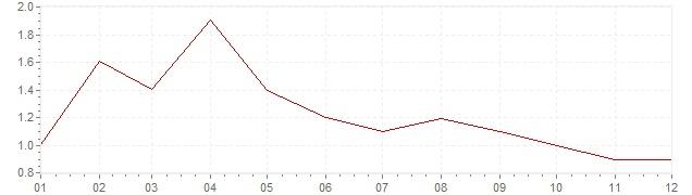 Grafico - inflazione Italia 2017 (CPI)