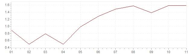 Graphik - Inflation Italie 2018 (IPC)