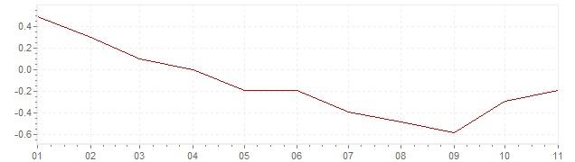 Gráfico – inflação na Itália em 2020 (IPC)