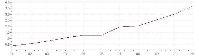 Gráfico - inflación de Italia en 2021 (IPC)
