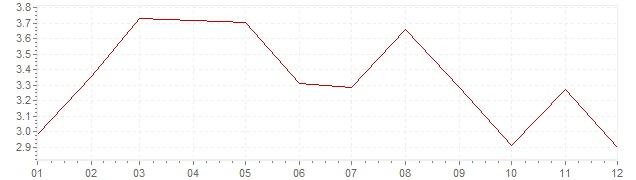 Graphik - Inflation Etats-Unis 1957 (IPC)