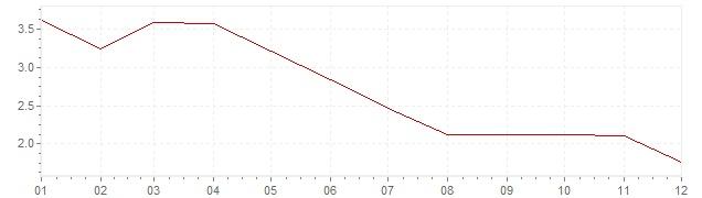Grafico - inflazione Stati Uniti 1958 (CPI)