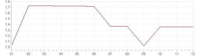 Grafiek - inflatie Verenigde Staten 1960 (CPI)