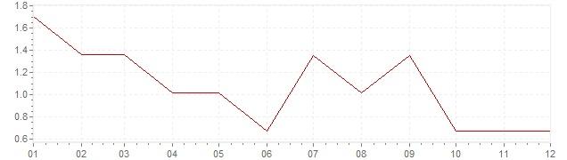 Graphik - Inflation Etats-Unis 1961 (IPC)