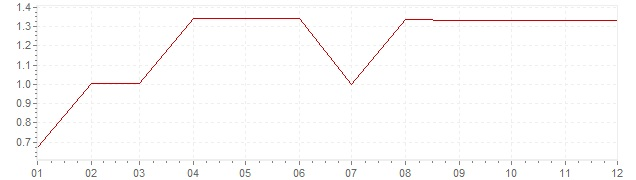 Graphik - Inflation Etats-Unis 1962 (IPC)