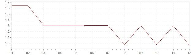 Grafiek - inflatie Verenigde Staten 1964 (CPI)