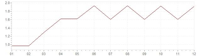 Graphik - Inflation Etats-Unis 1965 (IPC)