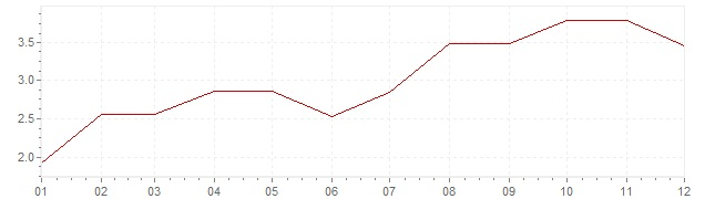 Graphik - Inflation Etats-Unis 1966 (IPC)