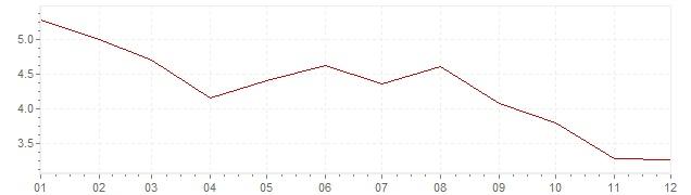 Grafico - inflazione Stati Uniti 1971 (CPI)