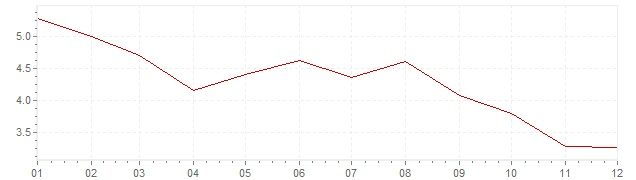Grafiek - inflatie Verenigde Staten 1971 (CPI)