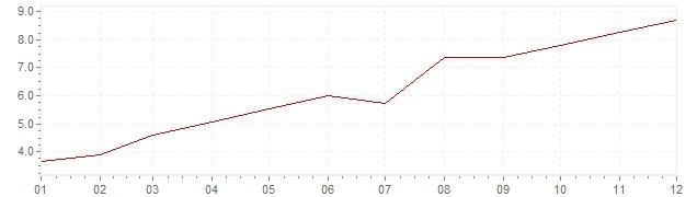Graphik - Inflation Etats-Unis 1973 (IPC)