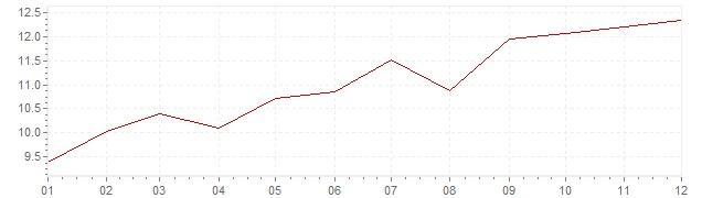 Grafiek - inflatie Verenigde Staten 1974 (CPI)