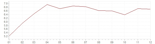 Grafiek - inflatie Verenigde Staten 1977 (CPI)