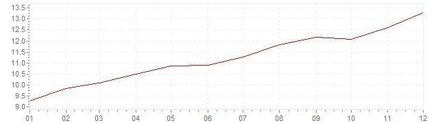 Gráfico - inflación de Estados Unidos en 1979 (IPC)
