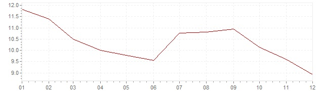Grafiek - inflatie Verenigde Staten 1981 (CPI)