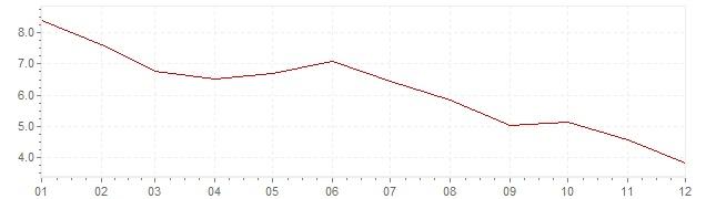 Grafiek - inflatie Verenigde Staten 1982 (CPI)