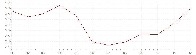 Graphik - Inflation Vereinigte Staaten 1983 (VPI)