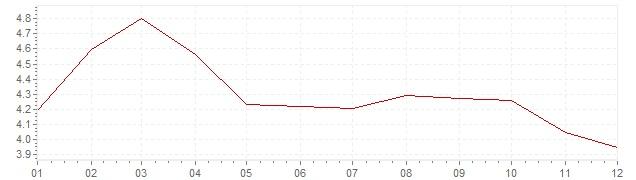 Grafiek - inflatie Verenigde Staten 1984 (CPI)