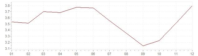 Grafiek - inflatie Verenigde Staten 1985 (CPI)